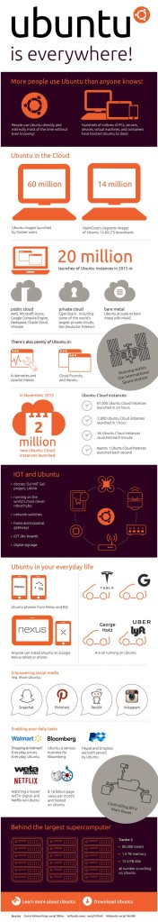 infographic-ubuntu-linux-is-everywhere-502722-2
