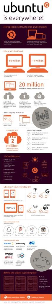 infographic-ubuntu-linux-is-everywhere-502722-2
